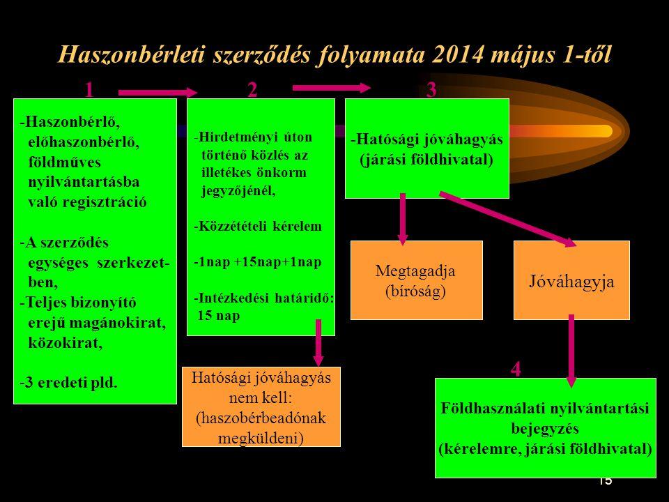 Haszonbérleti szerződés folyamata 2014 május 1-től