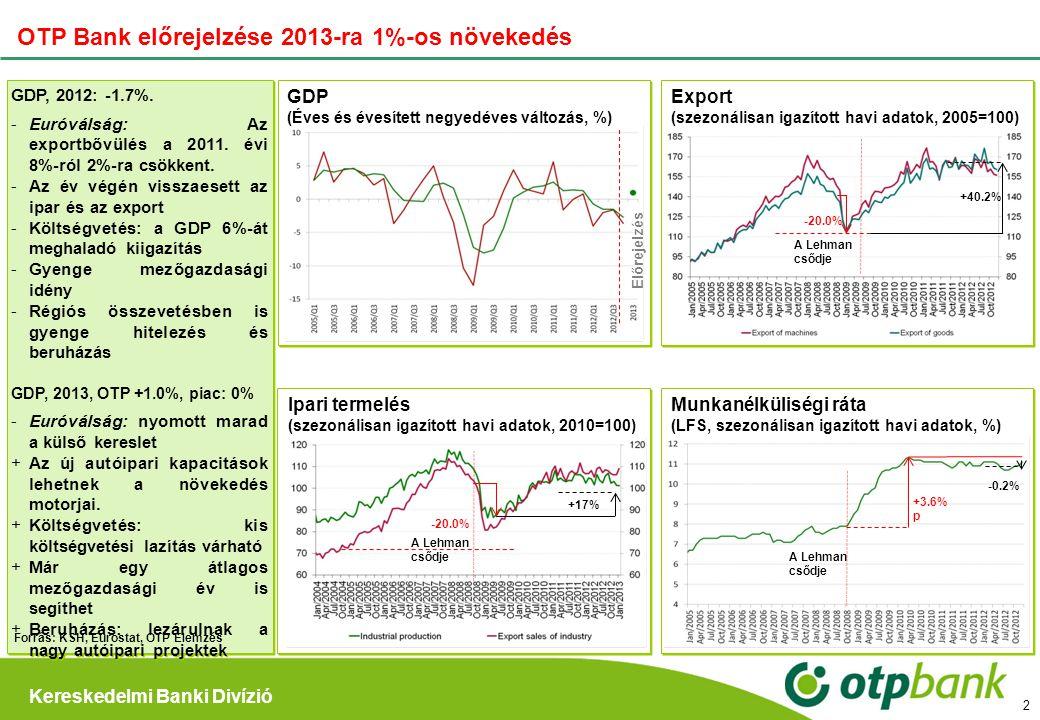 OTP Bank előrejelzése 2013-ra 1%-os növekedés