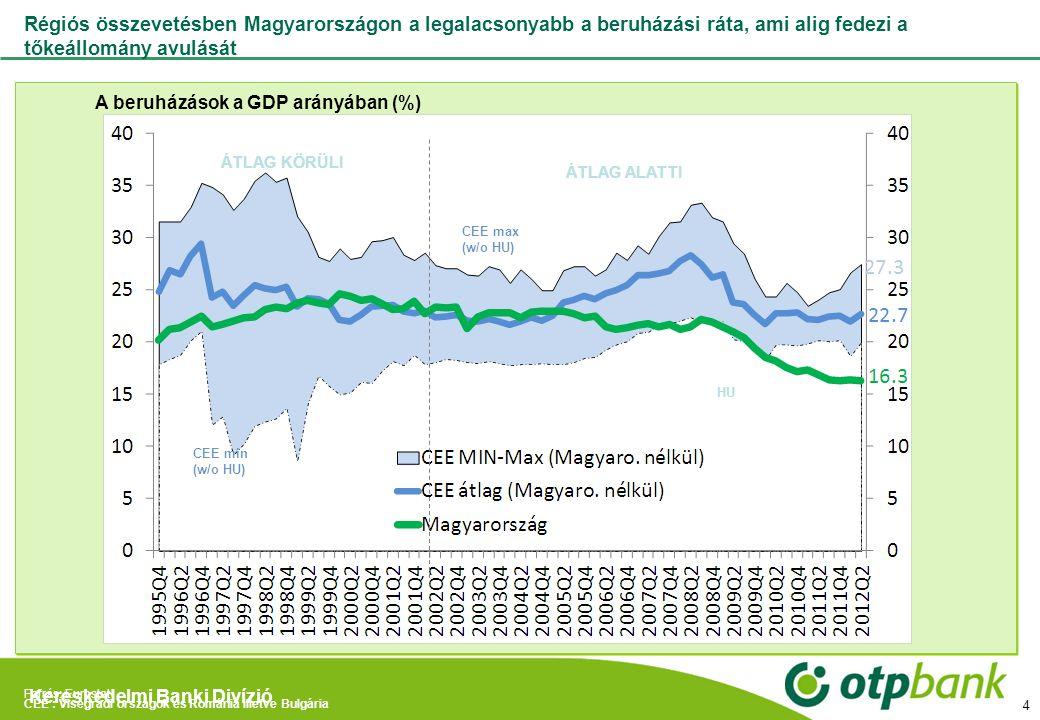 Régiós összevetésben Magyarországon a legalacsonyabb a beruházási ráta, ami alig fedezi a tőkeállomány avulását