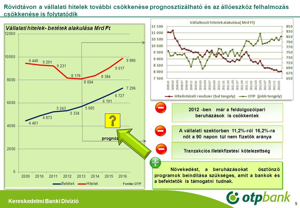 Rövidtávon a vállalati hitelek további csökkenése prognosztizálható és az állóeszköz felhalmozás csökkenése is folytatódik