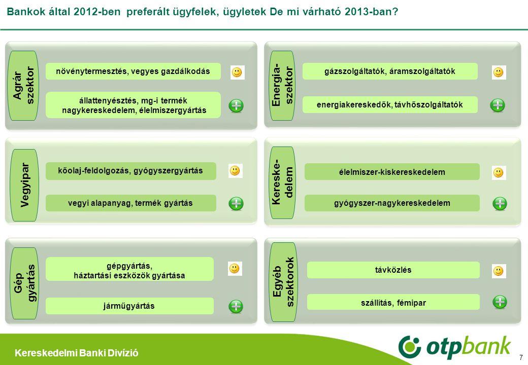Bankok által 2012-ben preferált ügyfelek, ügyletek De mi várható 2013-ban