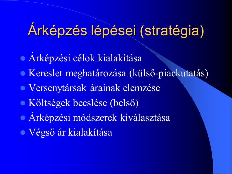 Árképzés lépései (stratégia)