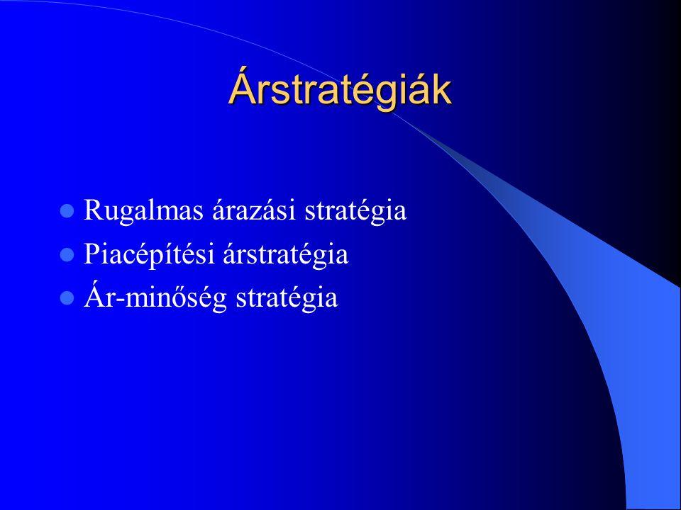 Árstratégiák Rugalmas árazási stratégia Piacépítési árstratégia