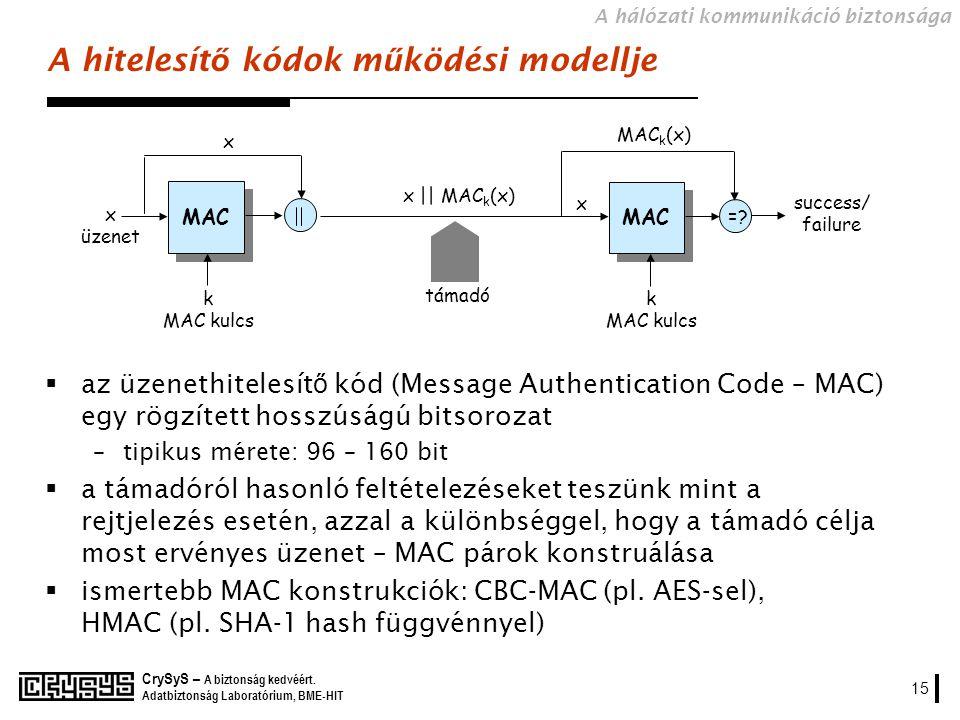A hitelesítő kódok működési modellje