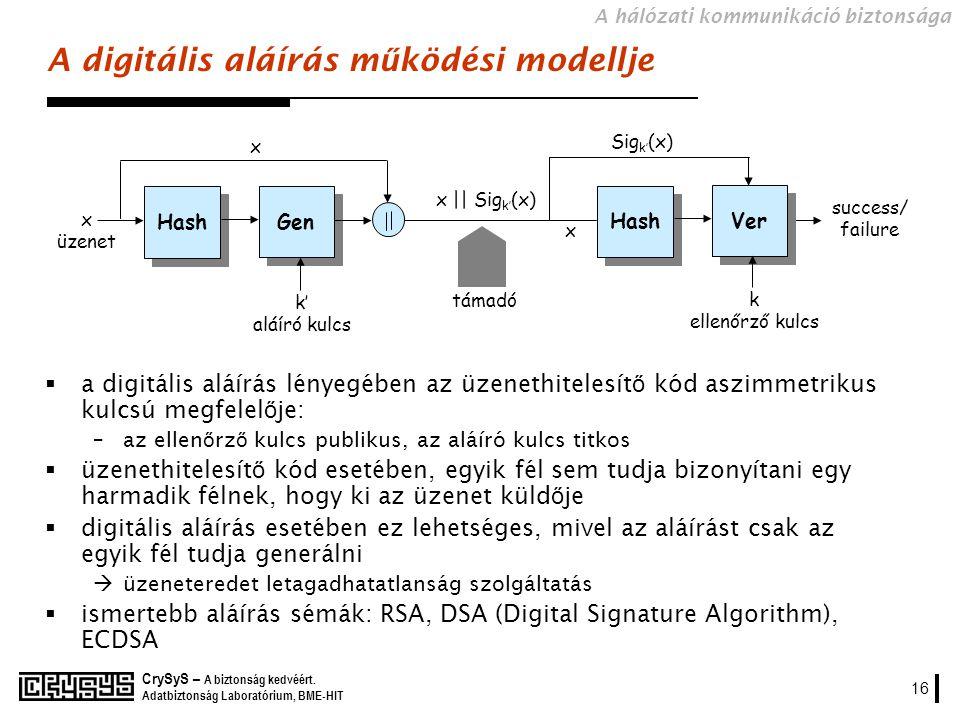 A digitális aláírás működési modellje