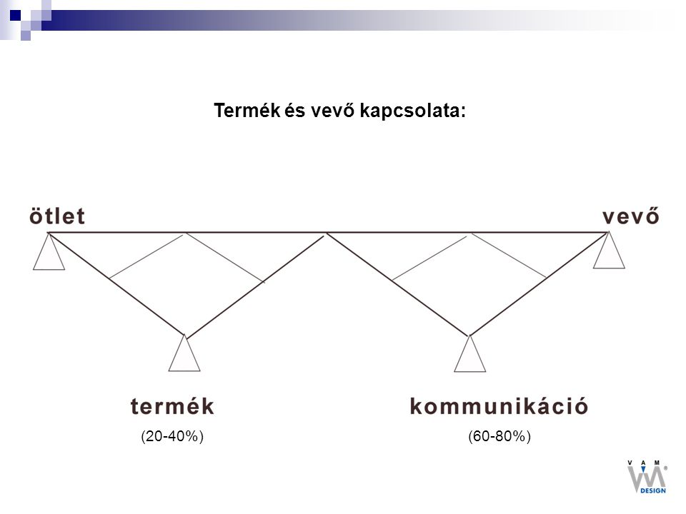 Termék és vevő kapcsolata: