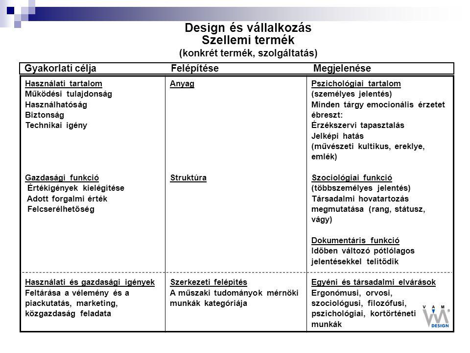 Design és vállalkozás Szellemi termék (konkrét termék, szolgáltatás)