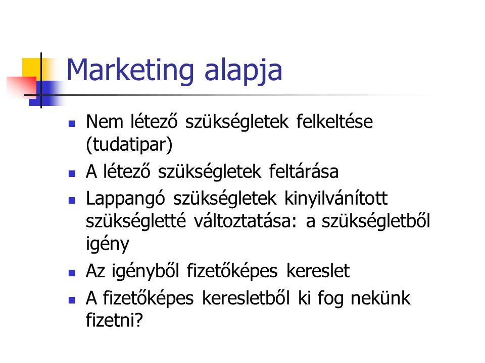 Marketing alapja Nem létező szükségletek felkeltése (tudatipar)