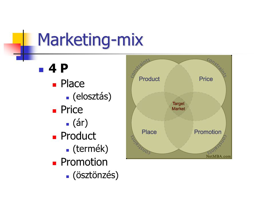 Marketing-mix 4 P Place Price Product Promotion (elosztás) (ár)