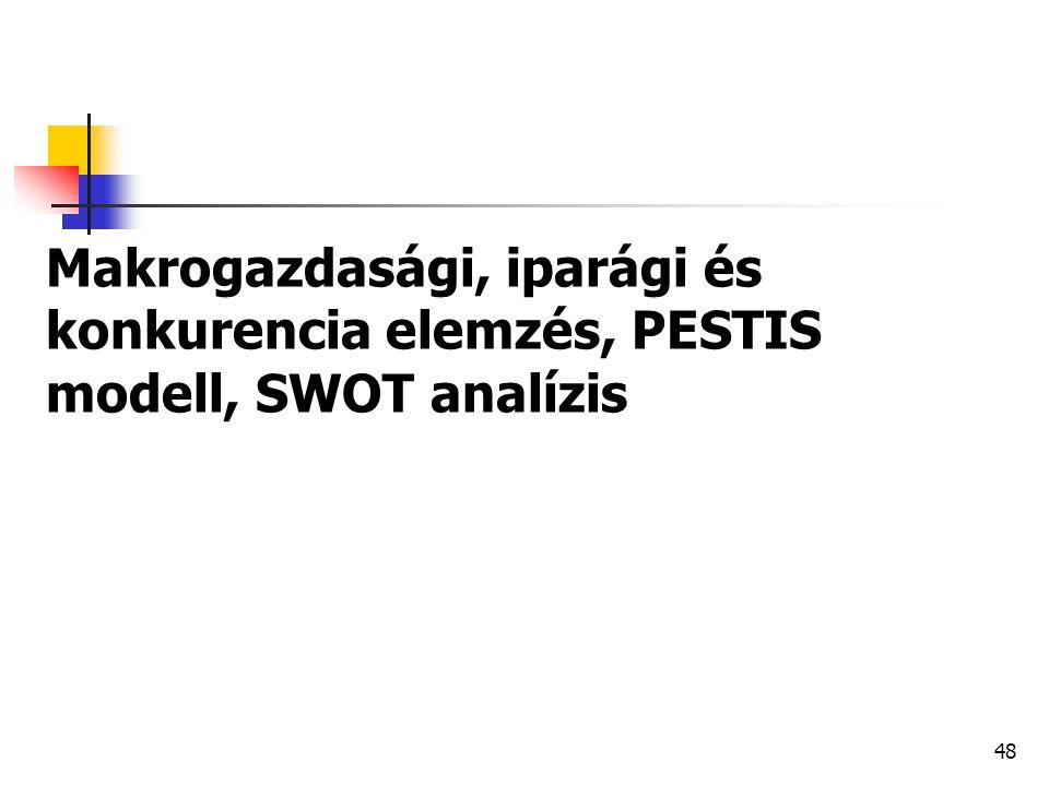 Makrogazdasági, iparági és konkurencia elemzés, PESTIS modell, SWOT analízis