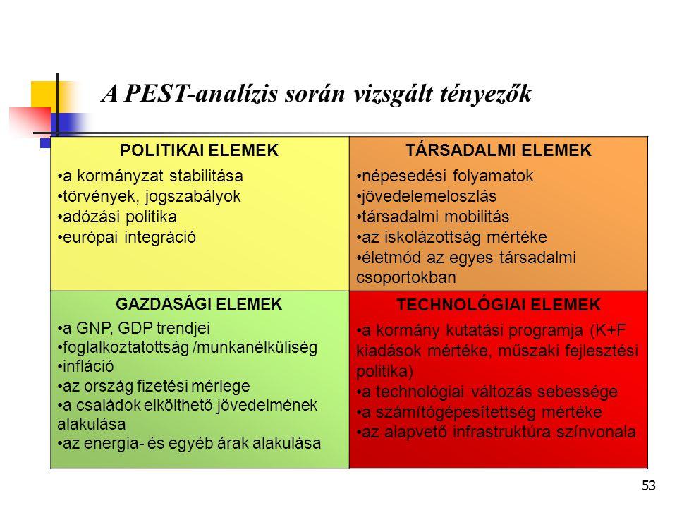 A PEST-analízis során vizsgált tényezők