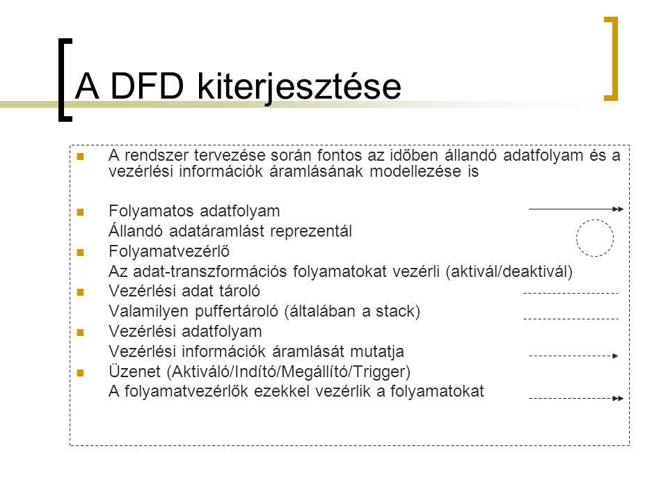 A DFD kiterjesztése A rendszer tervezése során fontos az időben állandó adatfolyam és a vezérlési információk áramlásának modellezése is.