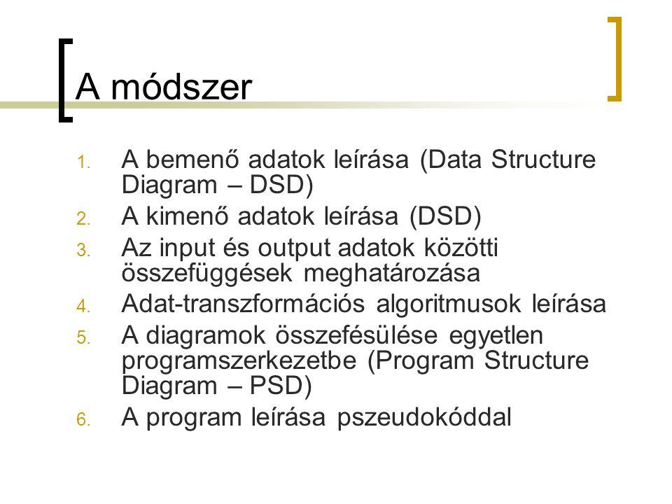 A módszer A bemenő adatok leírása (Data Structure Diagram – DSD)