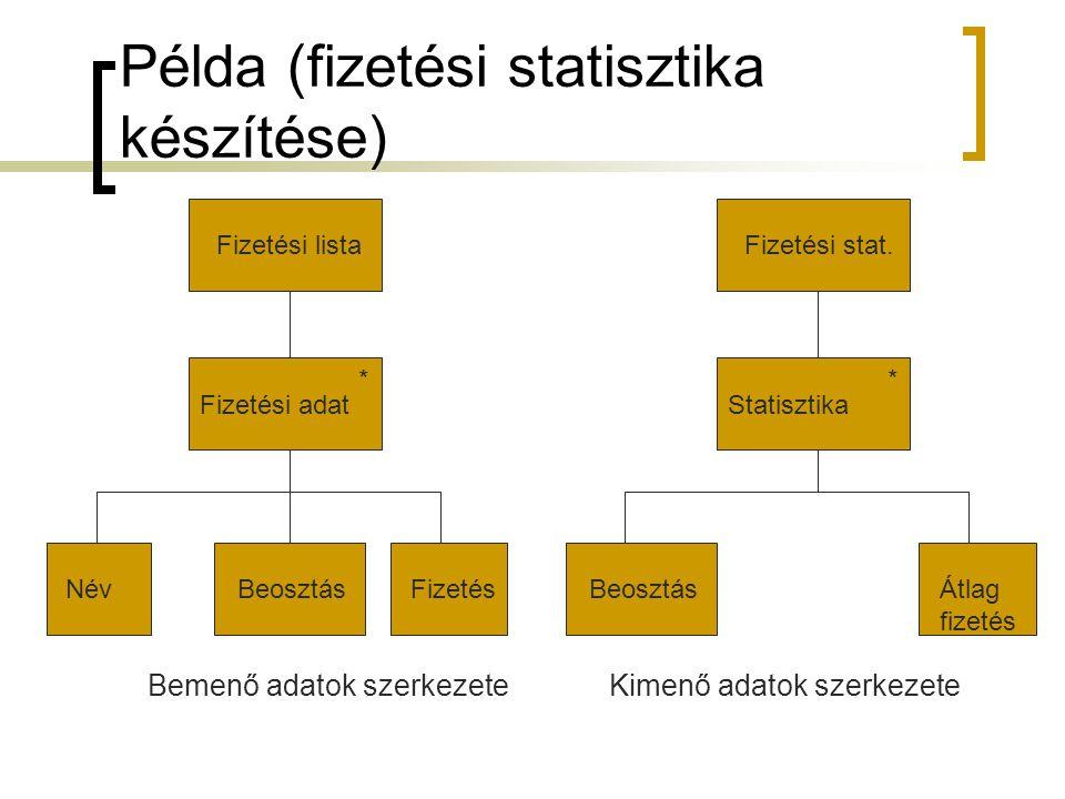Példa (fizetési statisztika készítése)