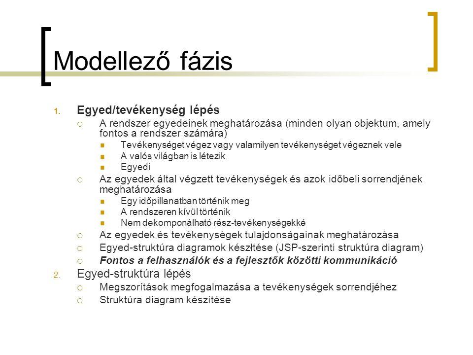 Modellező fázis Egyed/tevékenység lépés Egyed-struktúra lépés