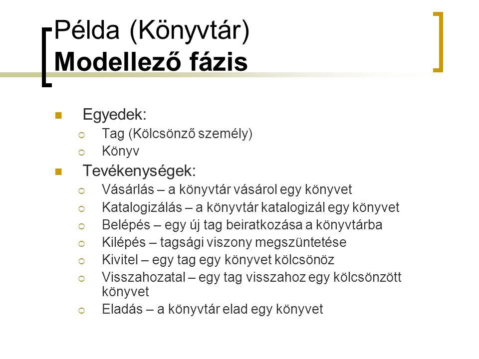 Példa (Könyvtár) Modellező fázis