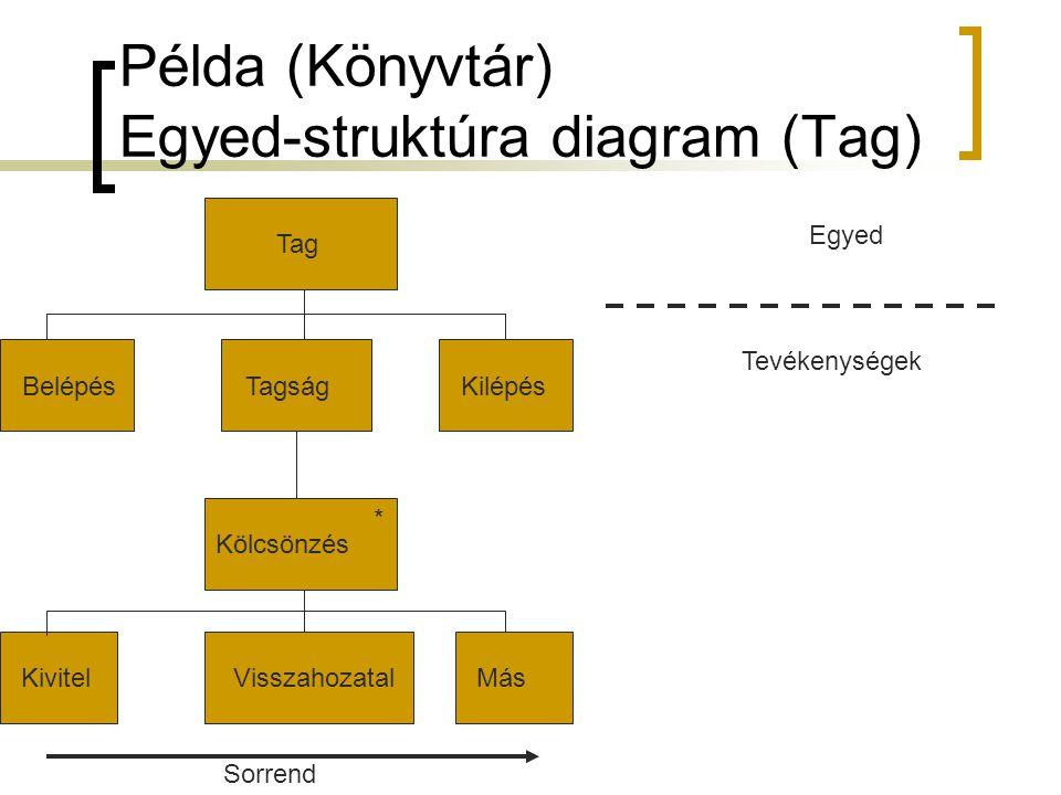 Példa (Könyvtár) Egyed-struktúra diagram (Tag)