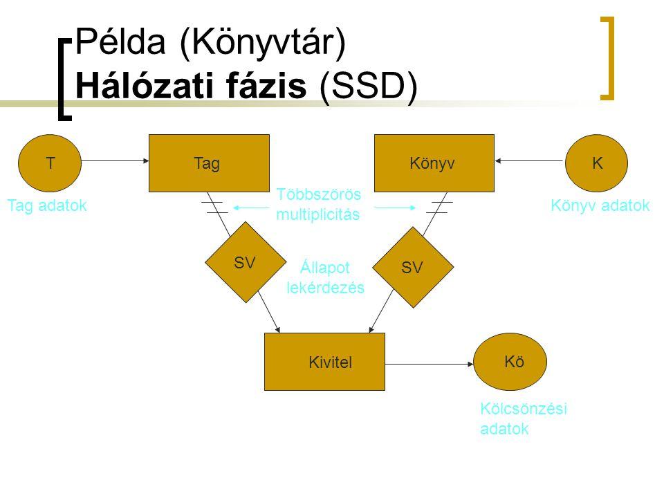 Példa (Könyvtár) Hálózati fázis (SSD)