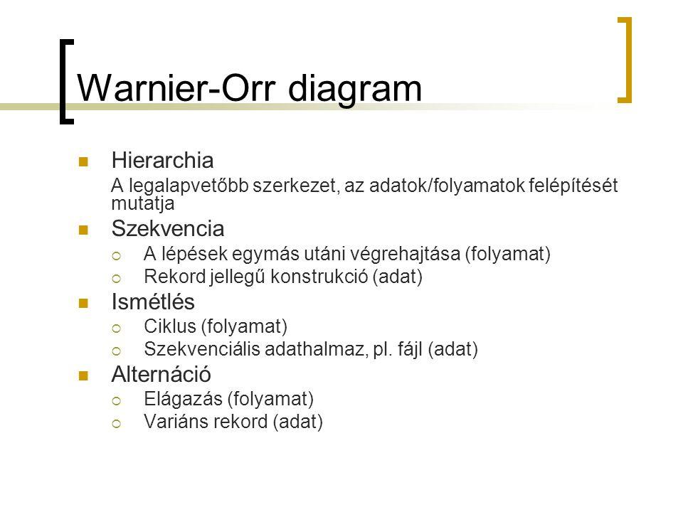 Warnier-Orr diagram Hierarchia Szekvencia Ismétlés Alternáció