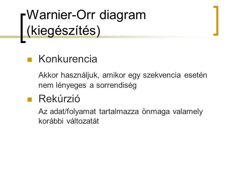 Warnier-Orr diagram (kiegészítés)