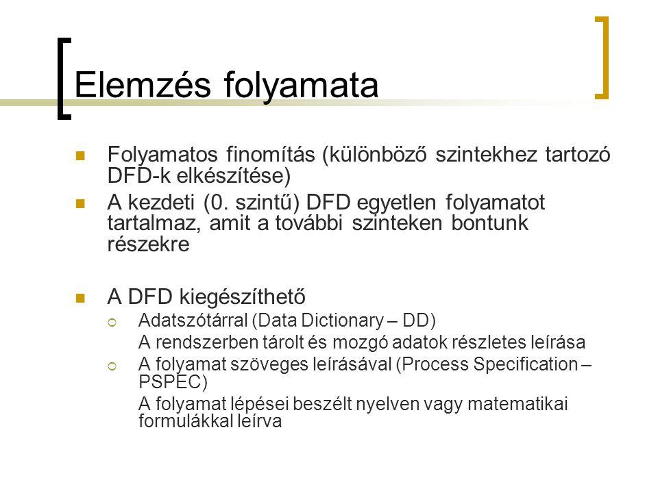 Elemzés folyamata Folyamatos finomítás (különböző szintekhez tartozó DFD-k elkészítése)