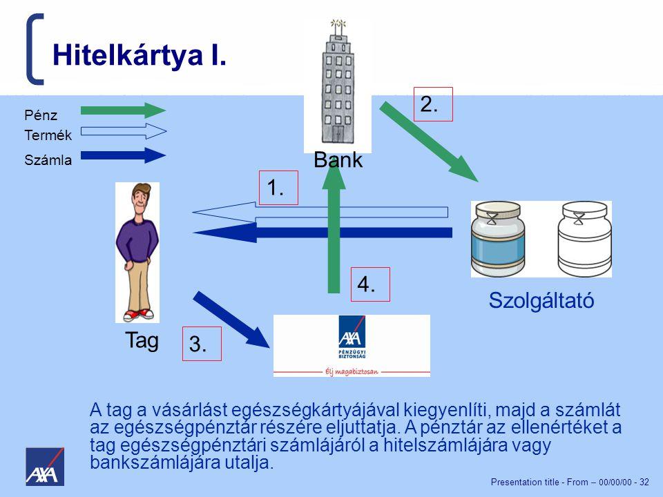 Hitelkártya I. 2. Bank 1. 4. Szolgáltató Tag 3.