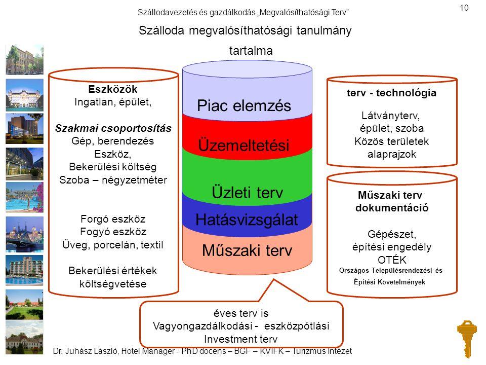 Piac elemzés Üzemeltetési Üzleti terv Hatásvizsgálat Műszaki terv