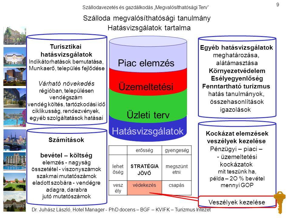 Piac elemzés Üzemeltetési Üzleti terv Hatásvizsgálatok