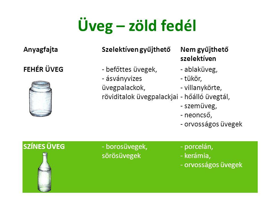 Üveg – zöld fedél Anyagfajta Szelektíven gyűjthető