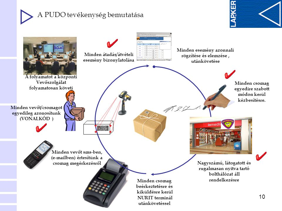 A PUDO tevékenység bemutatása