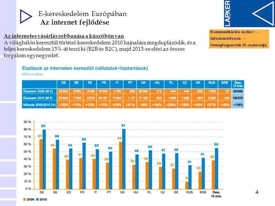 E-kereskedelem Európában Az internet fejlődése