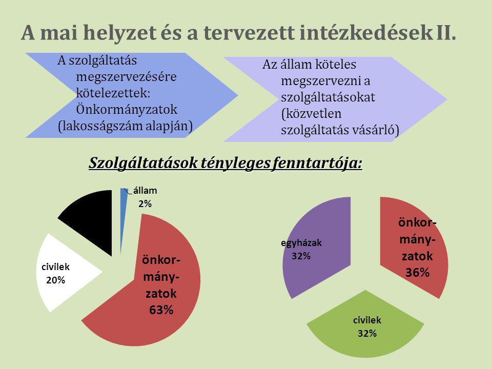A mai helyzet és a tervezett intézkedések II.