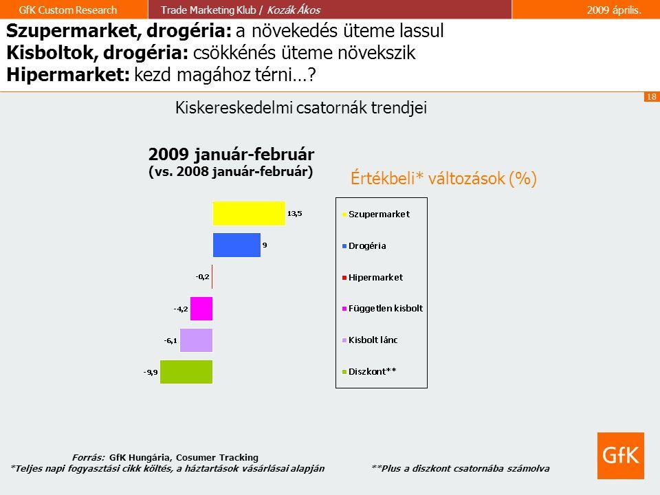 Szupermarket, drogéria: a növekedés üteme lassul Kisboltok, drogéria: csökkénés üteme növekszik Hipermarket: kezd magához térni…