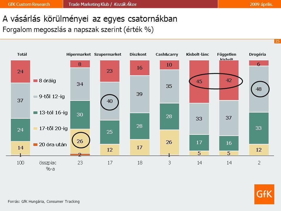 A vásárlás körülményei az egyes csatornákban Forgalom megoszlás a napszak szerint (érték %)