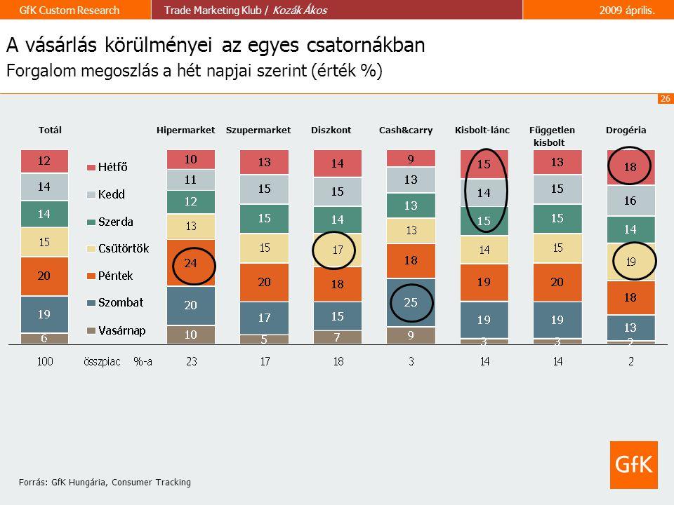A vásárlás körülményei az egyes csatornákban Forgalom megoszlás a hét napjai szerint (érték %)