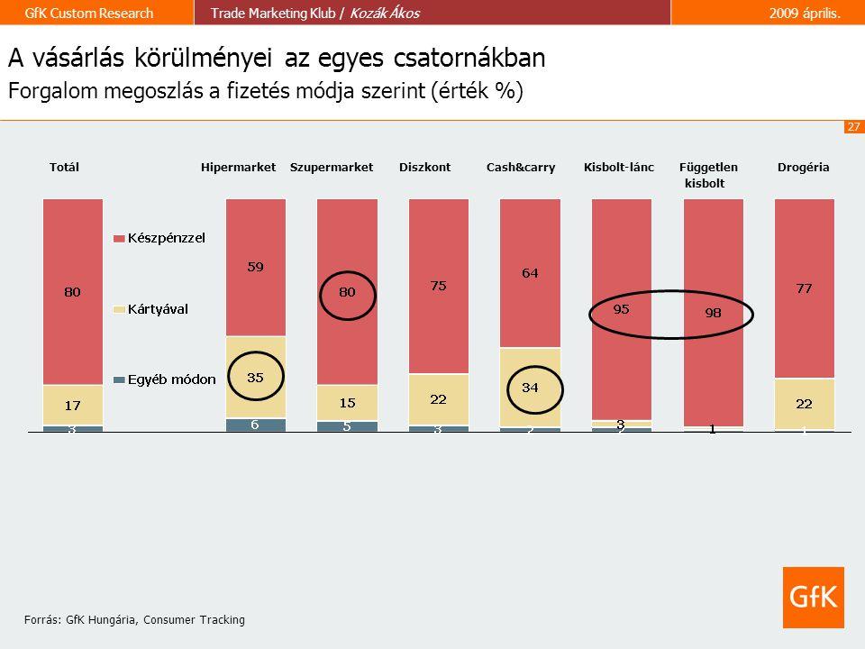 A vásárlás körülményei az egyes csatornákban Forgalom megoszlás a fizetés módja szerint (érték %)
