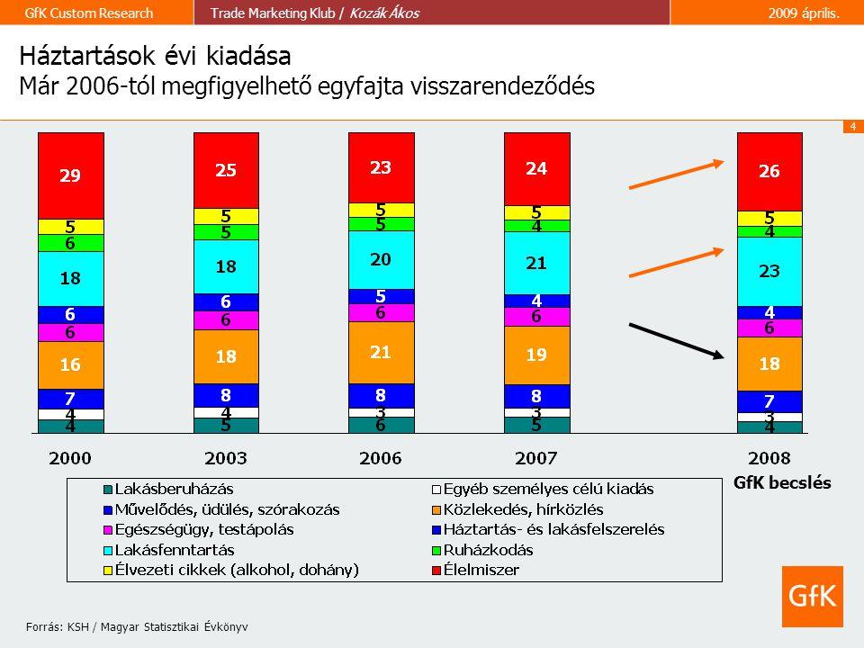 Forrás: KSH / Magyar Statisztikai Évkönyv
