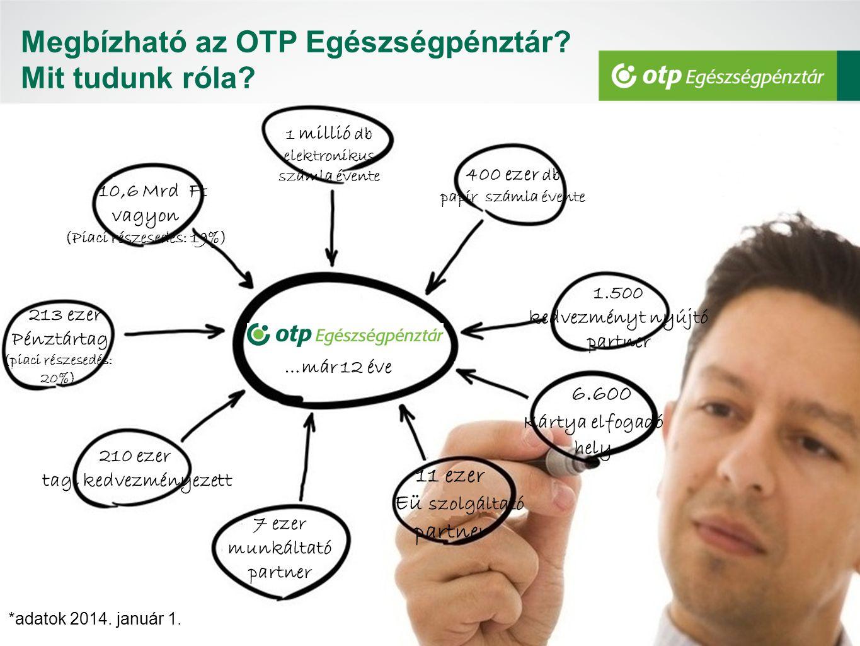 Megbízható az OTP Egészségpénztár Mit tudunk róla