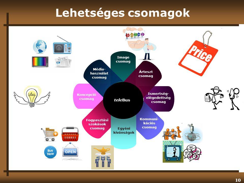 Lehetséges csomagok teleBus Image Média- használat Árteszt Ismertség-