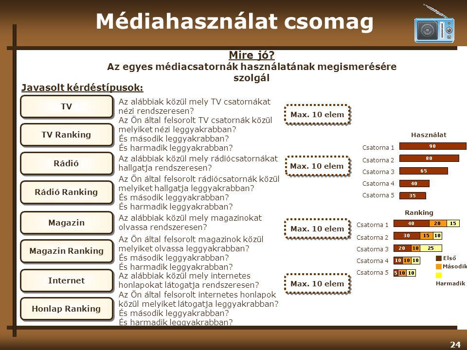 Médiahasználat csomag