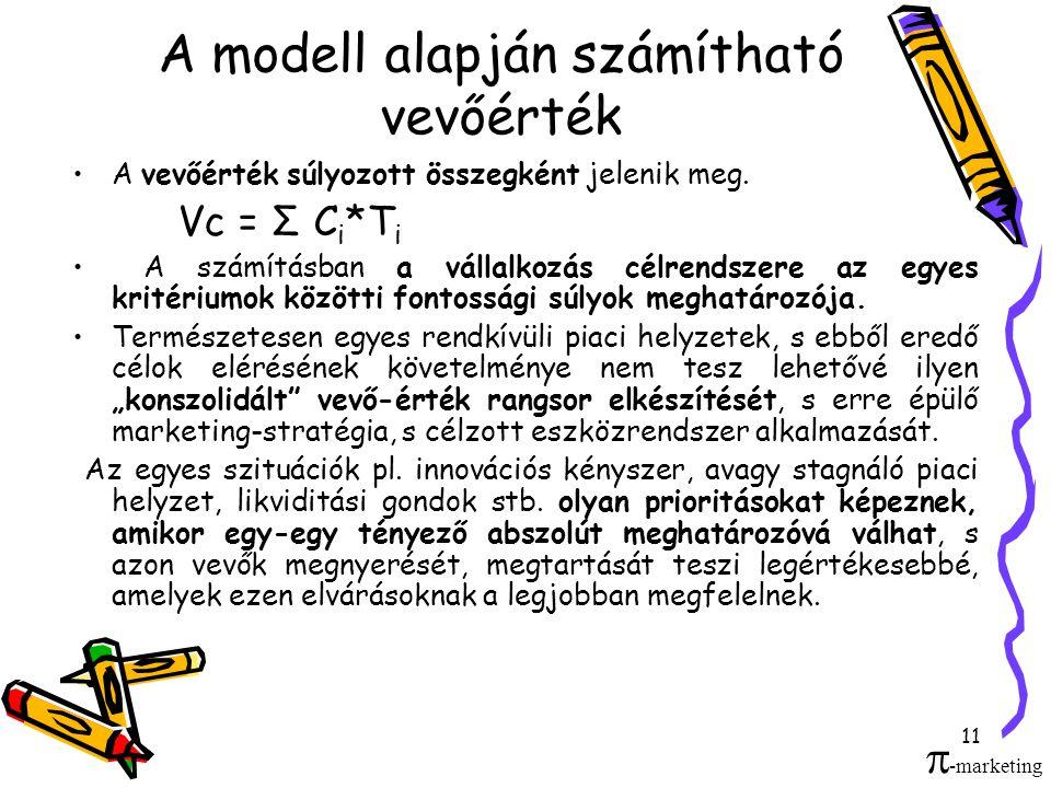 A modell alapján számítható vevőérték