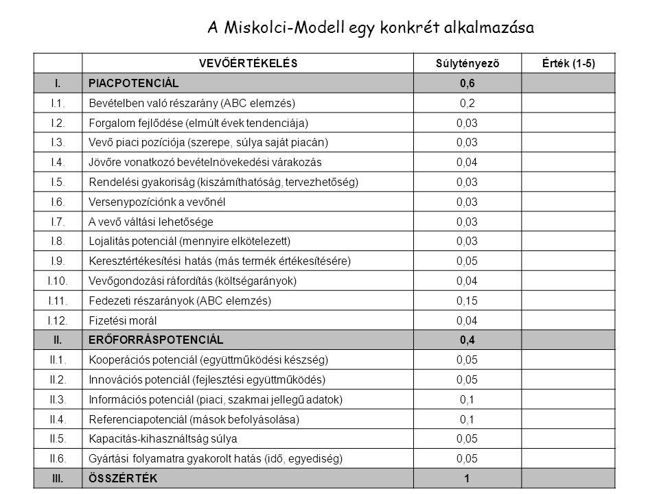 A Miskolci-Modell egy konkrét alkalmazása