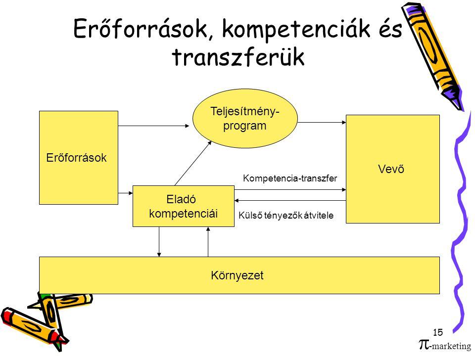 Erőforrások, kompetenciák és transzferük
