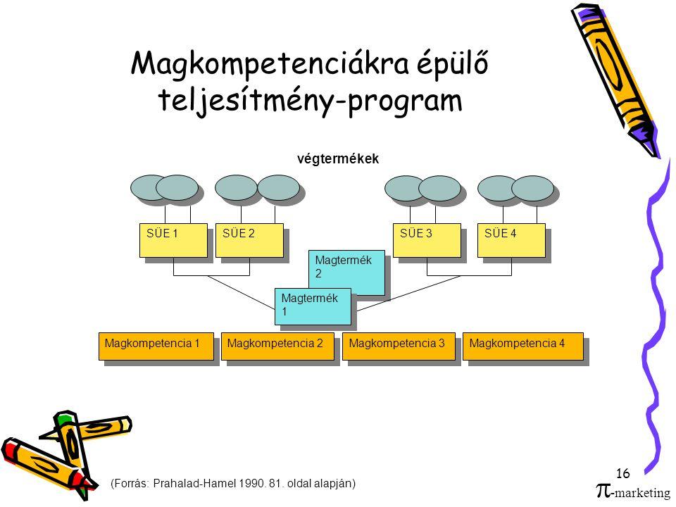 Magkompetenciákra épülő teljesítmény-program