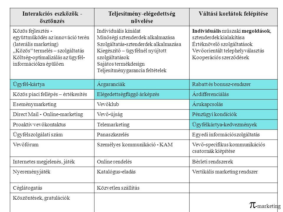 -marketing Interakciós eszközök - ösztönzés