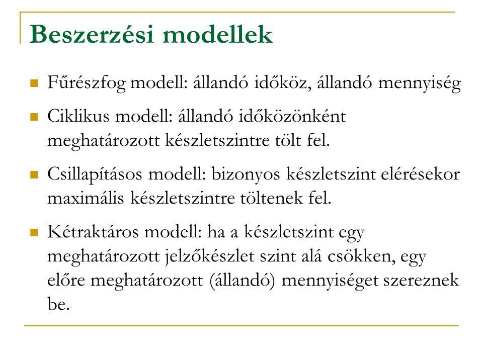 Beszerzési modellek Fűrészfog modell: állandó időköz, állandó mennyiség.