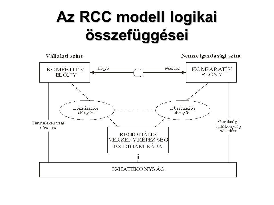 Az RCC modell logikai összefüggései