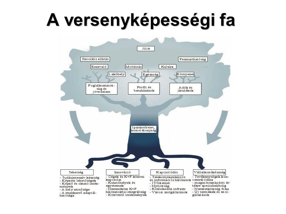 A versenyképességi fa