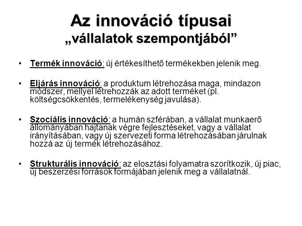"""Az innováció típusai """"vállalatok szempontjából"""