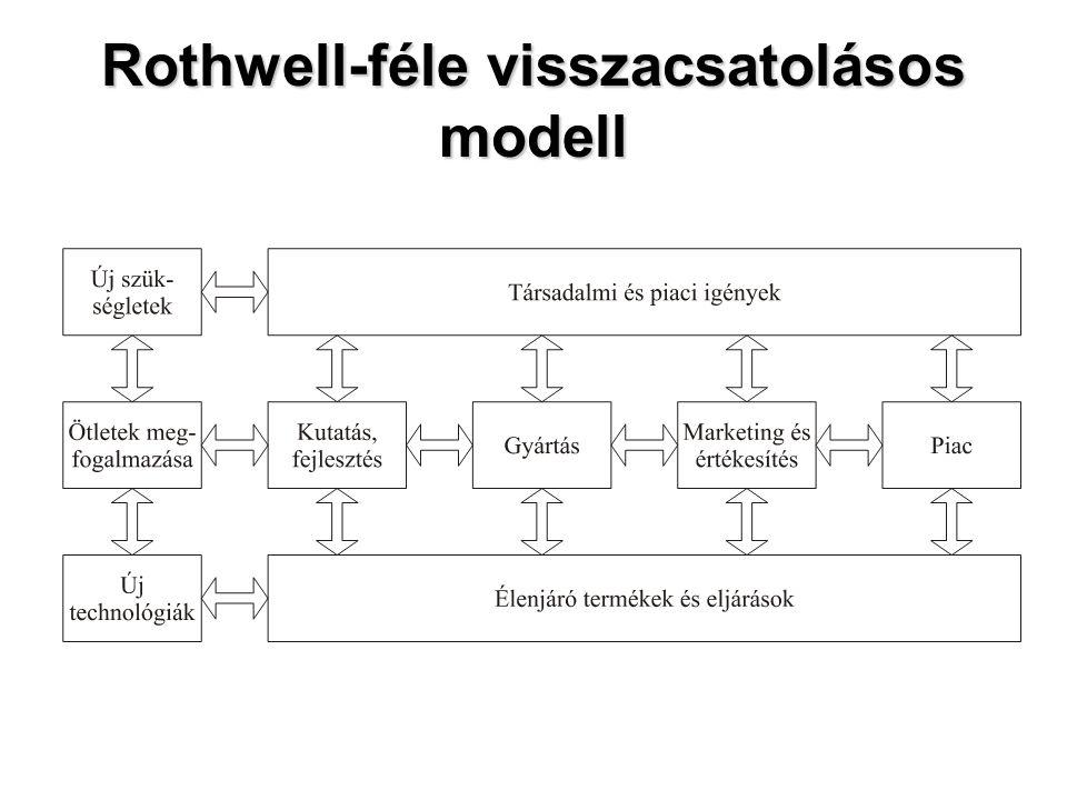 Rothwell-féle visszacsatolásos modell